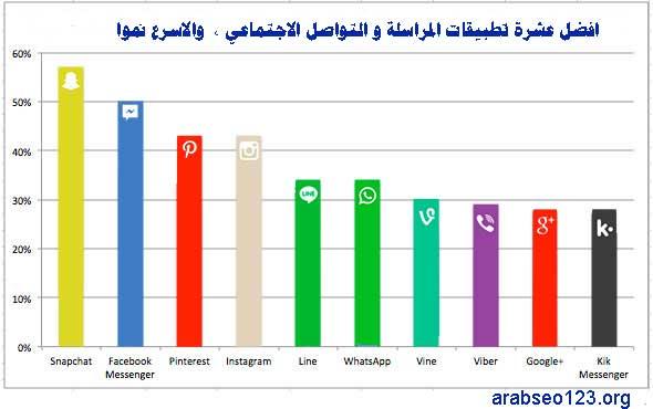 %d8%a7%d9%81%d8%b6%d9%84-%d8%b9%d8%b4%d8%b1%d8%a9-%d8%aa%d8%b7%d8%a8%d9%8a%d9%82%d8%a7%d8%aa-%d8%aa%d9%88%d8%a7%d8%b5%d9%84-%d8%a7%d8%ac%d8%aa%d9%85%d8%a7%d8%b9%d9%8a