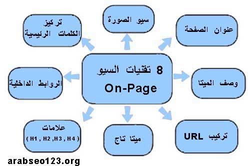 سيو-داخل-الصفحة-on--page